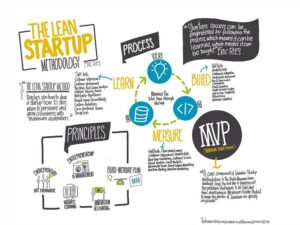 Immagine infografica metodo lean startup